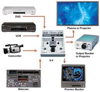 Edirol v4 VJ and Video Mixer with Pelican Case